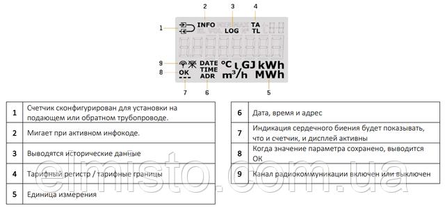 Дисплей счетчика теплаMULTICAL® 403