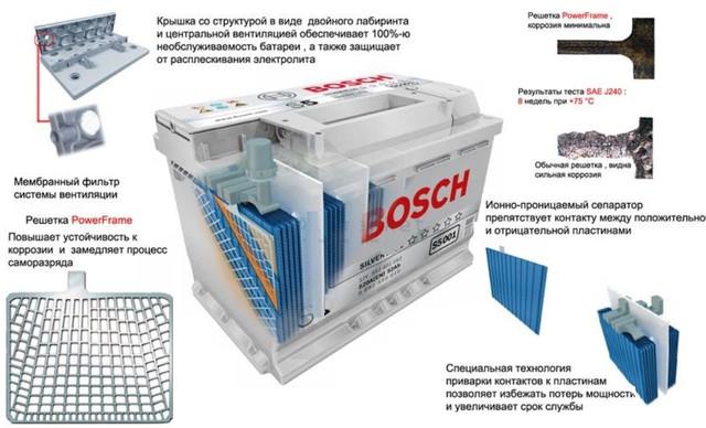 схема конструкции аккумуляторовBosch S4 Silver 6СТ-70 Евро Азия