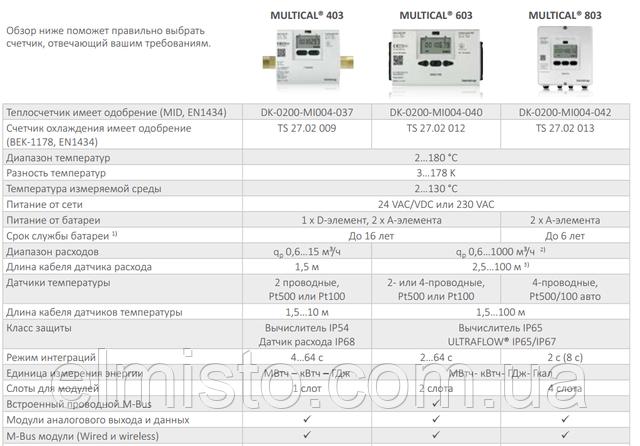 правильный счетчик тепла и охлаждения KAMSTRUP MULTICAL® 603