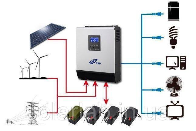 Інвертор FSP Xpert Solar 4000VA MPPT 48V (автономний)