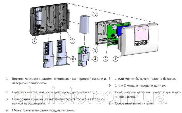 Конструкція лічильника тепла KAMSTRUP MULTICAL® 603