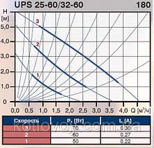 Насос циркуляционный Grundfos UPS 25-60 130 , фото 3