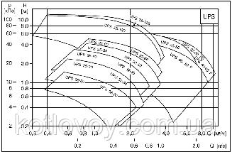 Насос циркуляционный Grundfos UPS 25-40 180 , фото 2