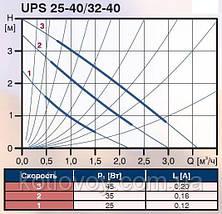 Насос циркуляционный Grundfos UPS 25-40 180 , фото 3