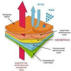 Супердиффузионные мембраны