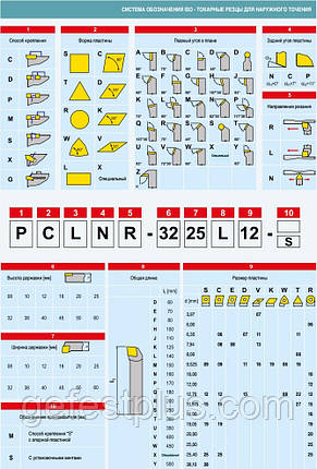 SCLCR2525M12 Резец проходной  (державка токарная проходная), фото 2