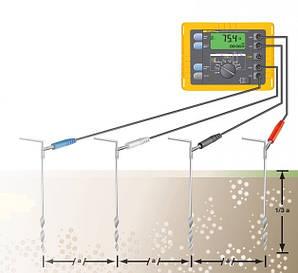 Вимірювання опору контуру заземлення електрообладнання, систем блискавкозахисту.
