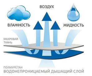 Непромокаемый махровый наматрасник с бортами - 160х200, фото 2