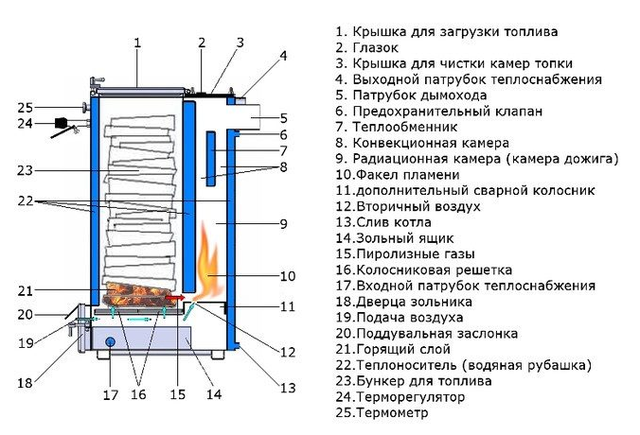 Конструкция шахтного котла Холмова Zubr 10 кВт