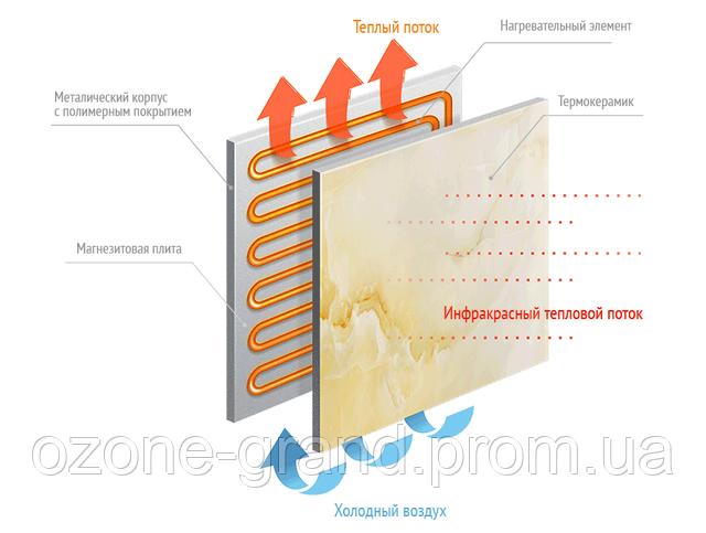 керамические инфракрасные панели обогреватели