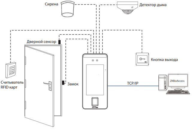 Подключение контроля доступа к двери ZKTeco SpeedFace