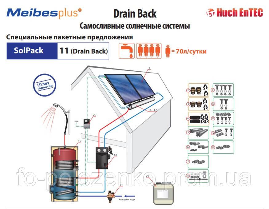 Самосливная солнечная система Drain Back - SolPack 11