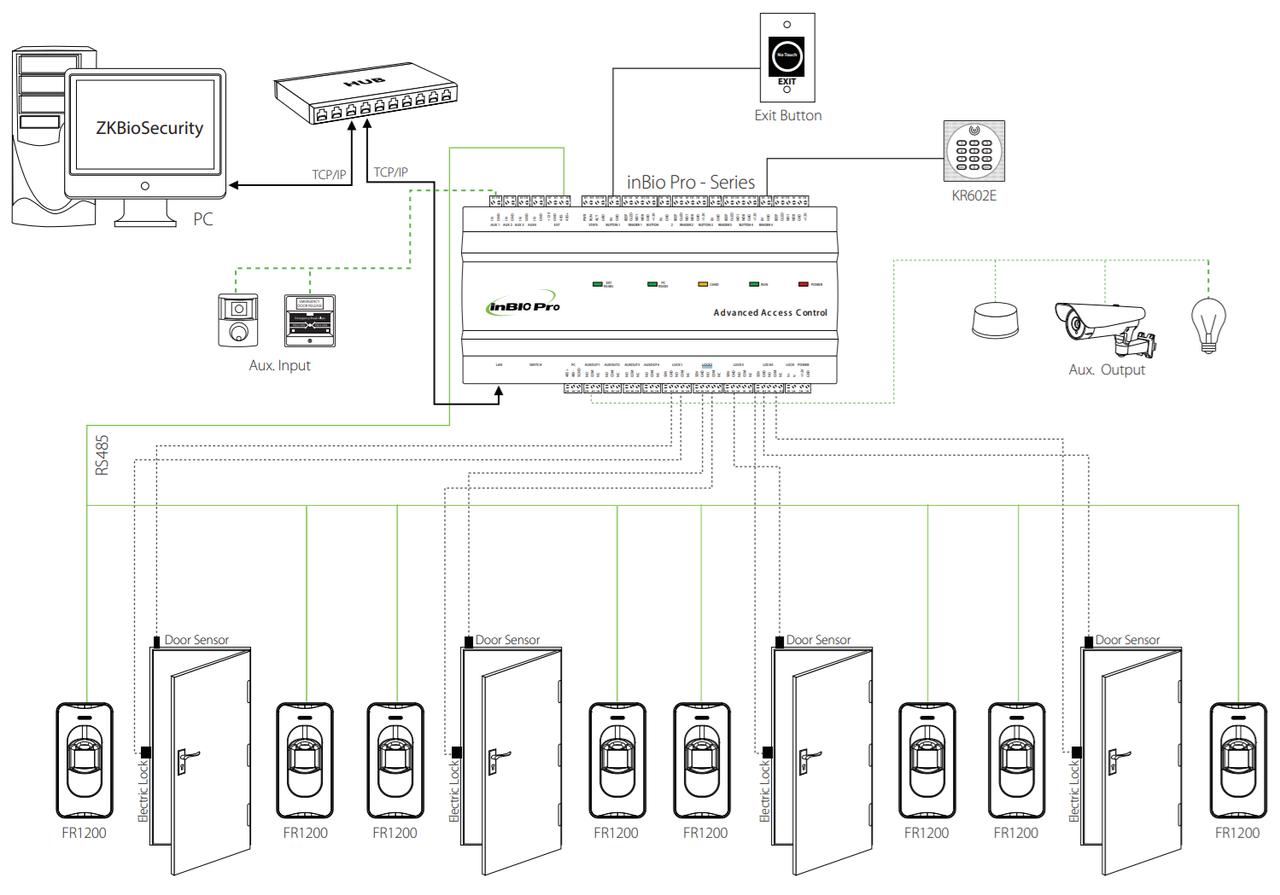 Общая схема соединений inBioPro