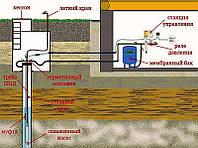 Обустройство насосного оборудования
