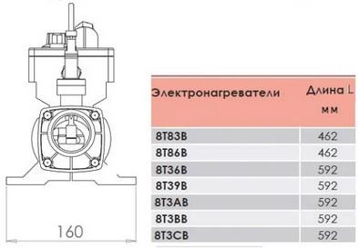 Габаритні розміри електронагрівачів Elecro серії Flow Line