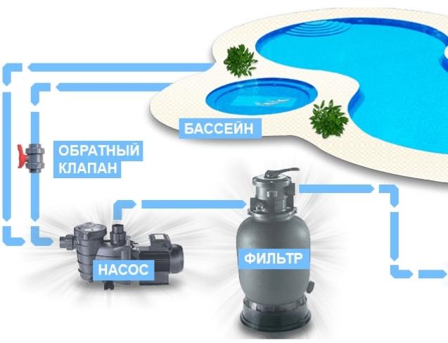 Підключення до системи фільтрації басейну електронагрівача Elecro Flow Line