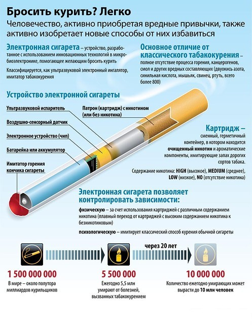 Тест электронных сигарет