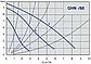 Циркуляционый насос IMP PUMPS GHN 25/80-180, фото 2