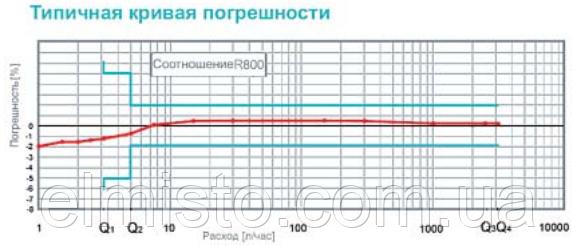Метрологічні характеристики iPERL DN15 наведені на графіку.