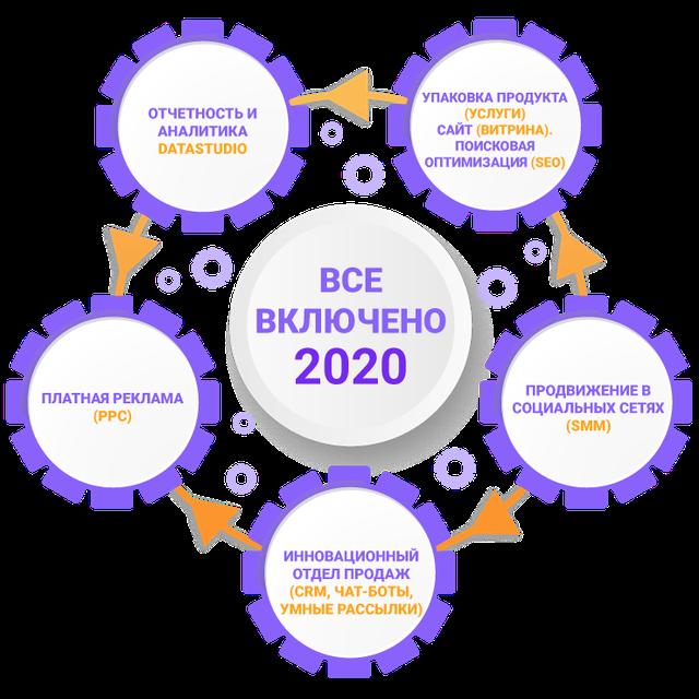 Маркетинг 2020 Продвижение сайтов