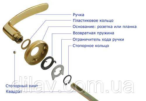 Конструкция дверное ручки