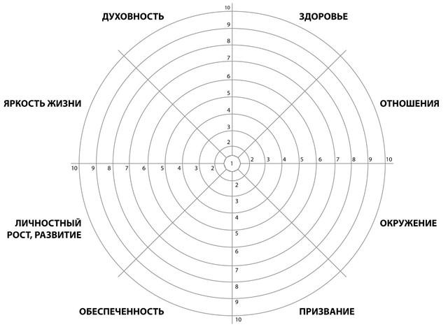 Шаблон «Колеса жизни»