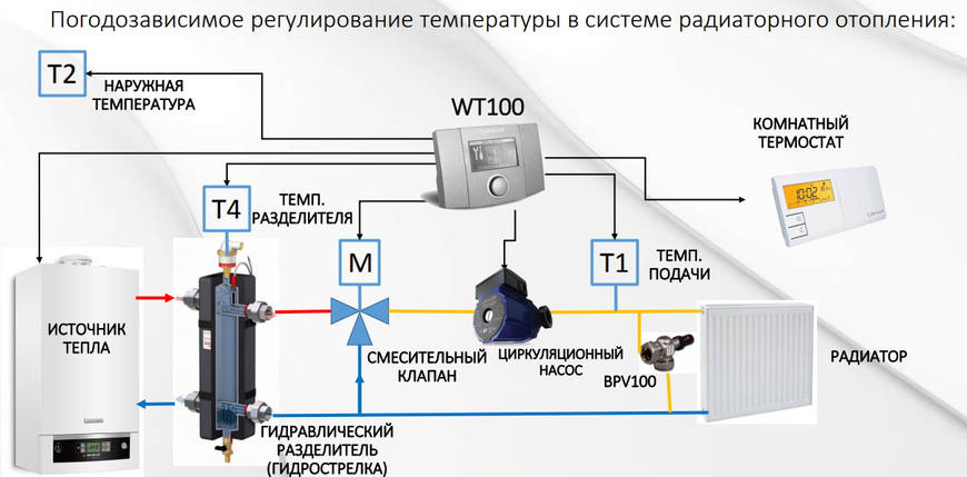 Salus WT100 Погодозависимый регулятор, фото 2