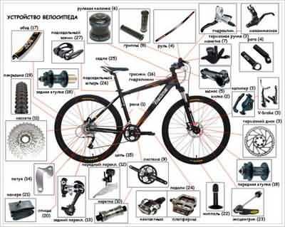 Велозапчастини