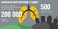 «Зловживання радоном шкідливе для вашого здоров'я», – випробувальний центр ДНТЦ ЯРБ