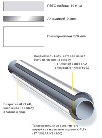 Покрытие K–FLEX AL CLAD (К-ФЛЕКС АЛ КЛАД) 300mic