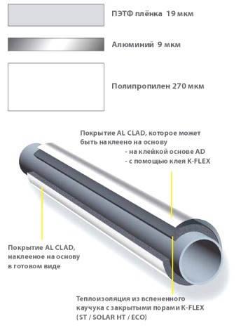 Покрытие K–FLEX AL CLAD (К-ФЛЕКС АЛ КЛАД) 300mic, фото 2