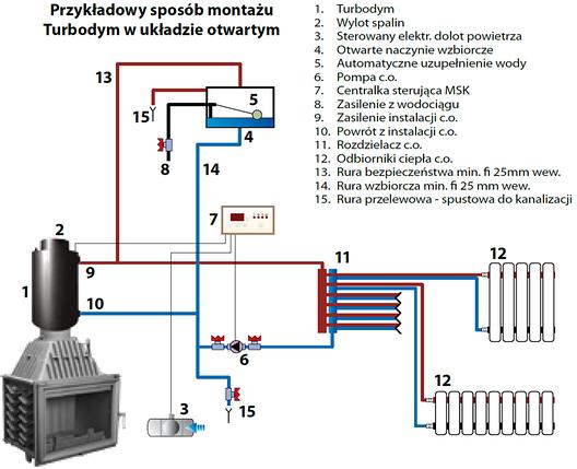 Радиатор для дымохода ТУРБОДЫМ для подогрева воды со змеевиком, фото 2