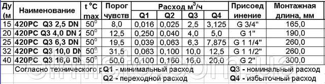 Технические характеристики счетчиков воды повышенной точностиSensus 420PC