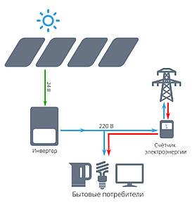 """Сетевая солнечная электростанция для дома 3 кВт под """"зеленый тариф"""" - EKONOM"""