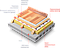 Утеплитель URSA (УРСА) ТЕПЛОСТАНДАРТ (150мм) для горизонтальных ненагруженных конструкций, фото 4