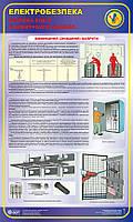 Безпека робіт в електроустановках.Вимикання (знімання) напруги. 0,6х1,0