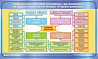Класифікація факторів середовища,що впливають на людину-оператора  в процесі трудової діяльності
