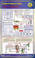 Переріз провідників.Електробезпека.  0,6х1,0