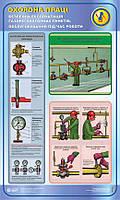 Безпечна експлуатація газорегуляторних пунктів. Обслуговування під час роботи. 0,6х1,0