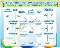 """Стенд для оформлення кабінету хімії """"Генетичний зв'язок між основними класами неорганічних сполучень"""""""