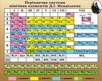 """Стенд для оформлення кабінету хімії """"Періодична система Д.І.Меделєєва"""""""