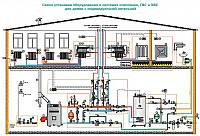 Проектирование систем отопления и ГВС