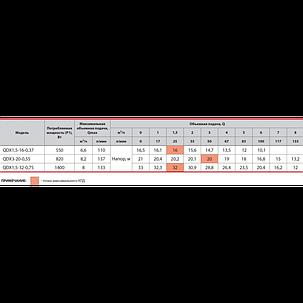 Дренажный насос Sprut QDX 1,5-32-0,75 объемная подача: 8 м³/ч напор: 33 м, мощность: 1400 Вт, фото 2