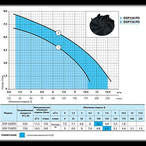 Дренажный насос Насосы + Оборудование DSP 750PD объемная подача: 16.8 м³/ч мощность: 750 Вт, фото 2