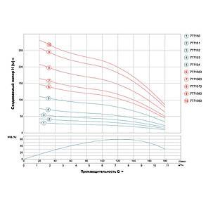 Насос центробежный скважинный 380В 5.5кВт H 214(140)м Q 180(130)л/мин Ø102мм AQUATICA (DONGYIN) (7771573), фото 2