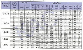 Распылитель для внесения КАС 08 7-ми струйный фирмы Agroplast, фото 3