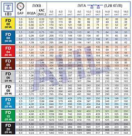 Дефлекторный распылитель для жидких удобрений КАС FD-02