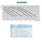 Насос Hayward SP2503XE61 EP 33 (220В, 4.8 м3/год, 0.33 HP), фото 3