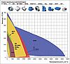 Подбор канальных ветиляторов для круглых каналов
