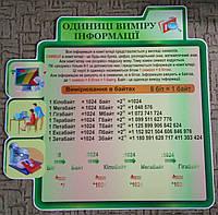 Стенд «Одиниці виміру інформації»